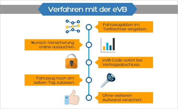 Verfahren mit der eVB-Nummer